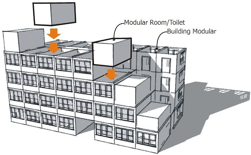 Modern Modular Co  Ltd  Design And Installation Of Prefabricated Buildings Or Modular Buildings